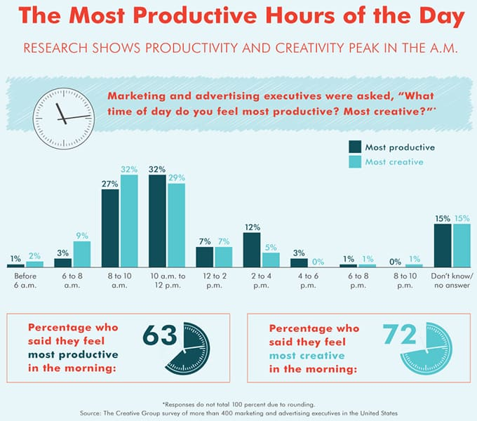 The Most productive Hours of The Day